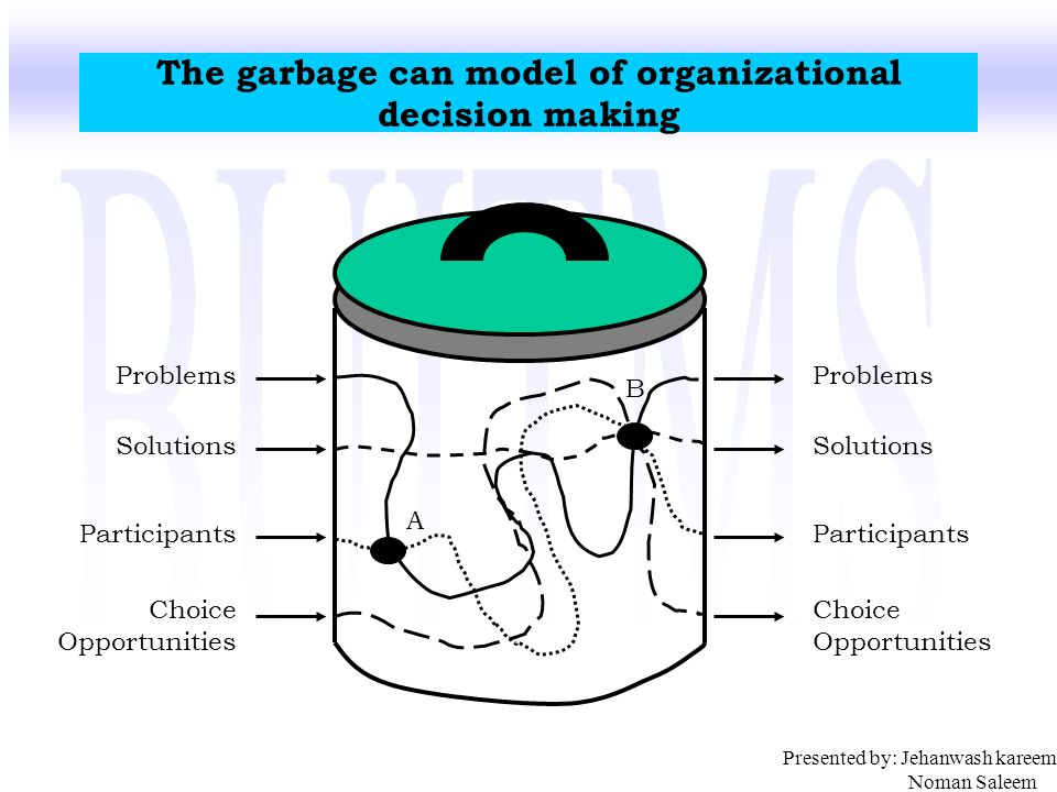 garbage can model Garbage can theory the garbage-can theory (cohen, march, and olsen 1972) adds that an organization is a collection of choices looking for problems, issues and feelings looking for decision situations in which they might be aired, solutions looking for issues to which they might be the answer, and decision makers looking for work.