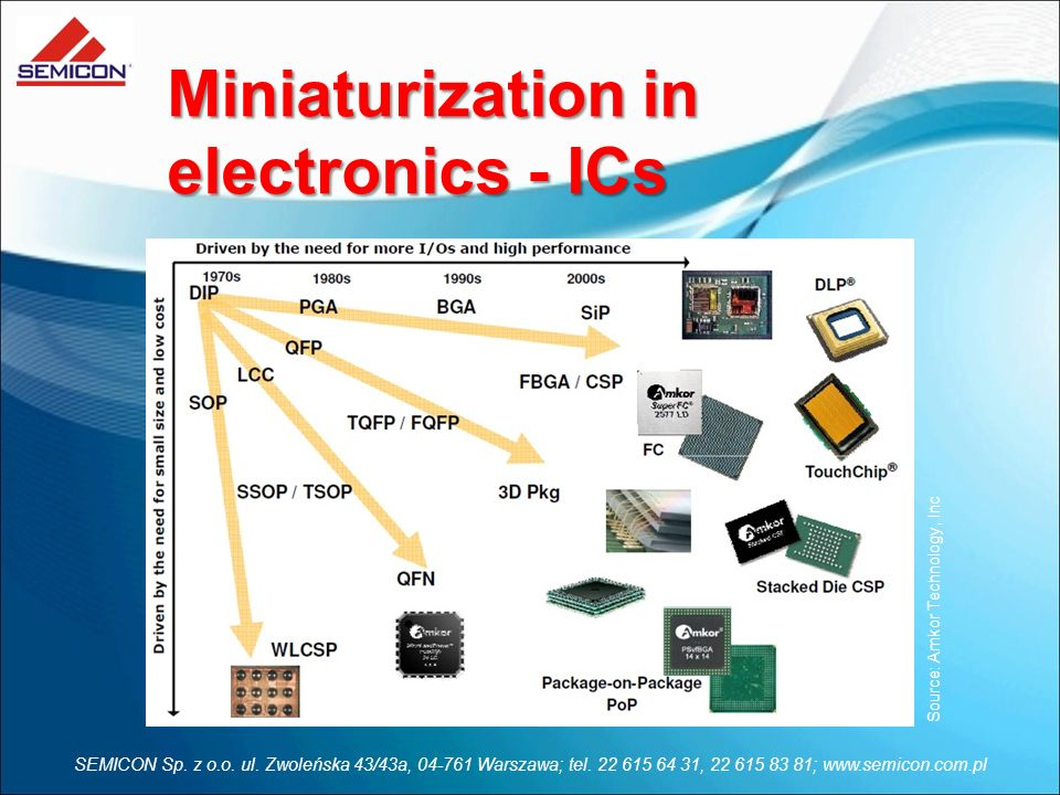 Miniaturization in electronics - ICs