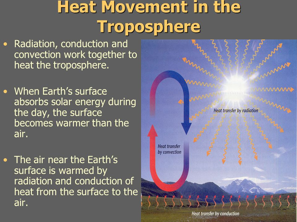 Heat Movement in the Troposphere