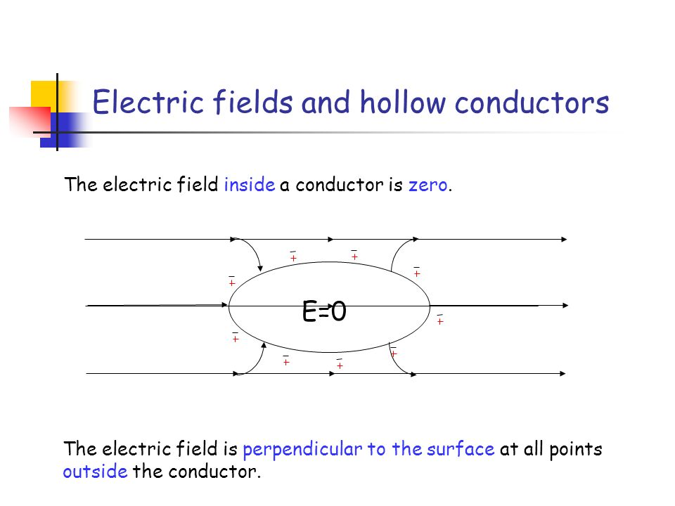 Electric Field Inside Conductor : Advanced higher physics unit ppt video online download
