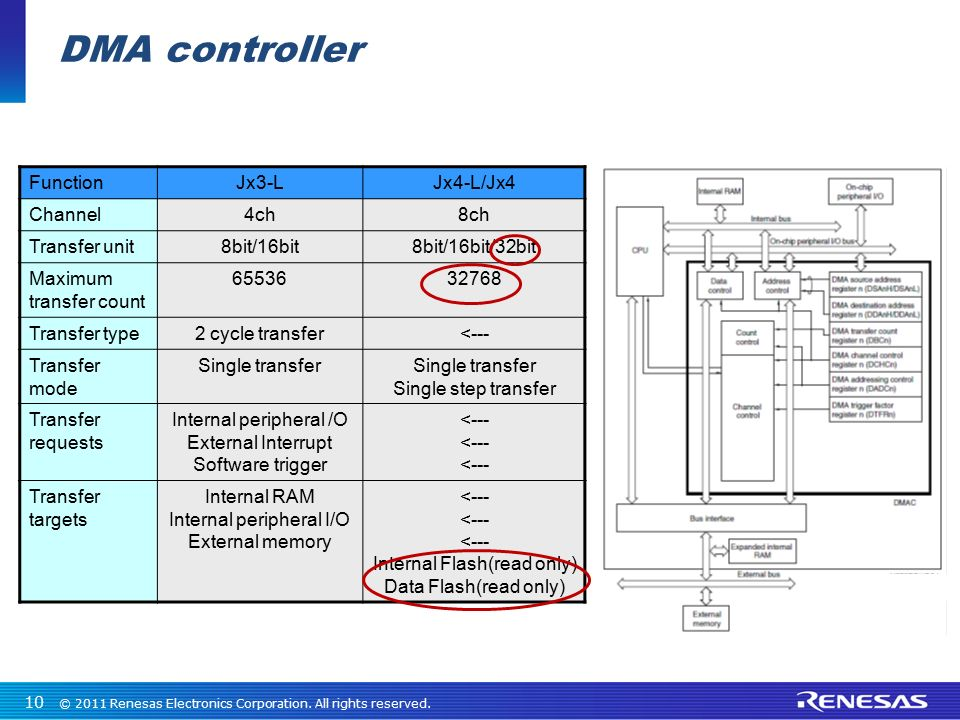 DMA controller Function Jx3-L Jx4-L/Jx4 Channel 4ch 8ch Transfer unit