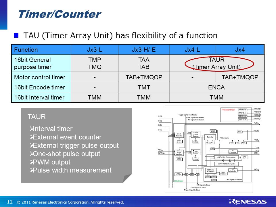 Timer/Counter TAU (Timer Array Unit) has flexibility of a function