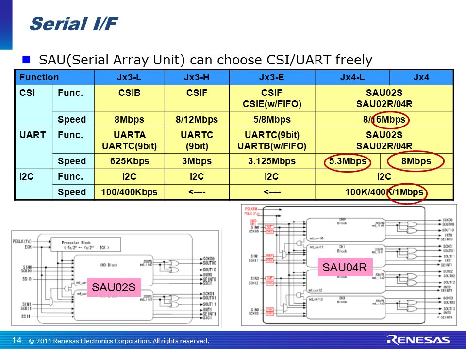 Serial I/F SAU(Serial Array Unit) can choose CSI/UART freely SAU04R