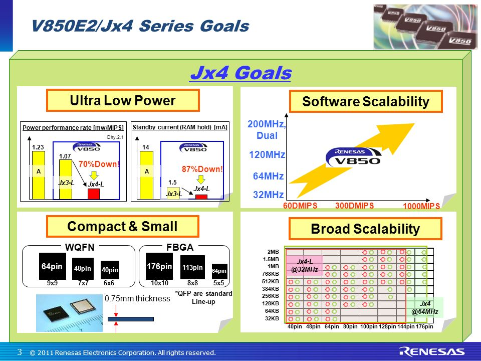 Jx4 Goals V850E2/Jx4 Series Goals Ultra Low Power Software Scalability