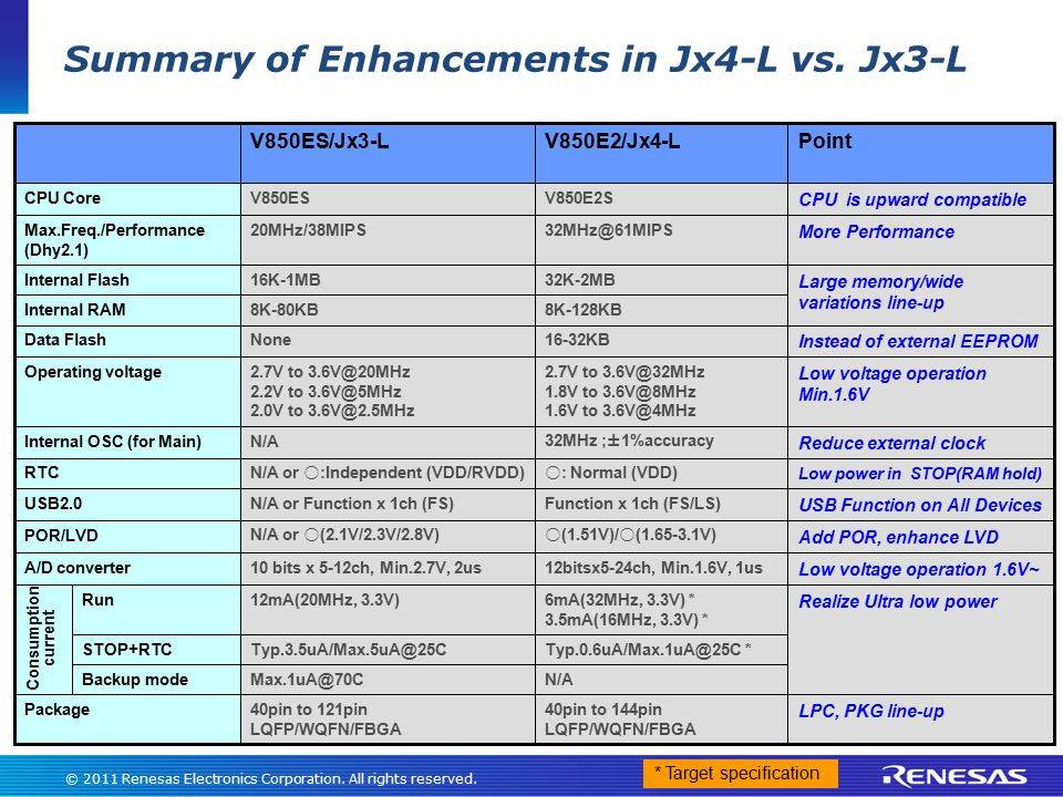 Summary of Enhancements in Jx4-L vs. Jx3-L