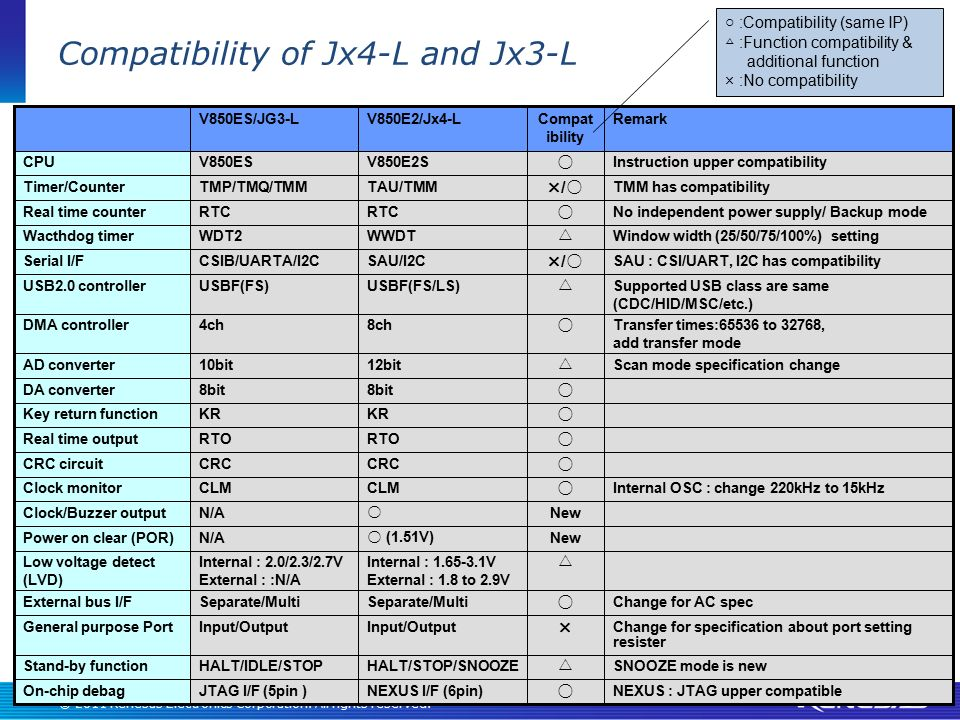 Compatibility of Jx4-L and Jx3-L
