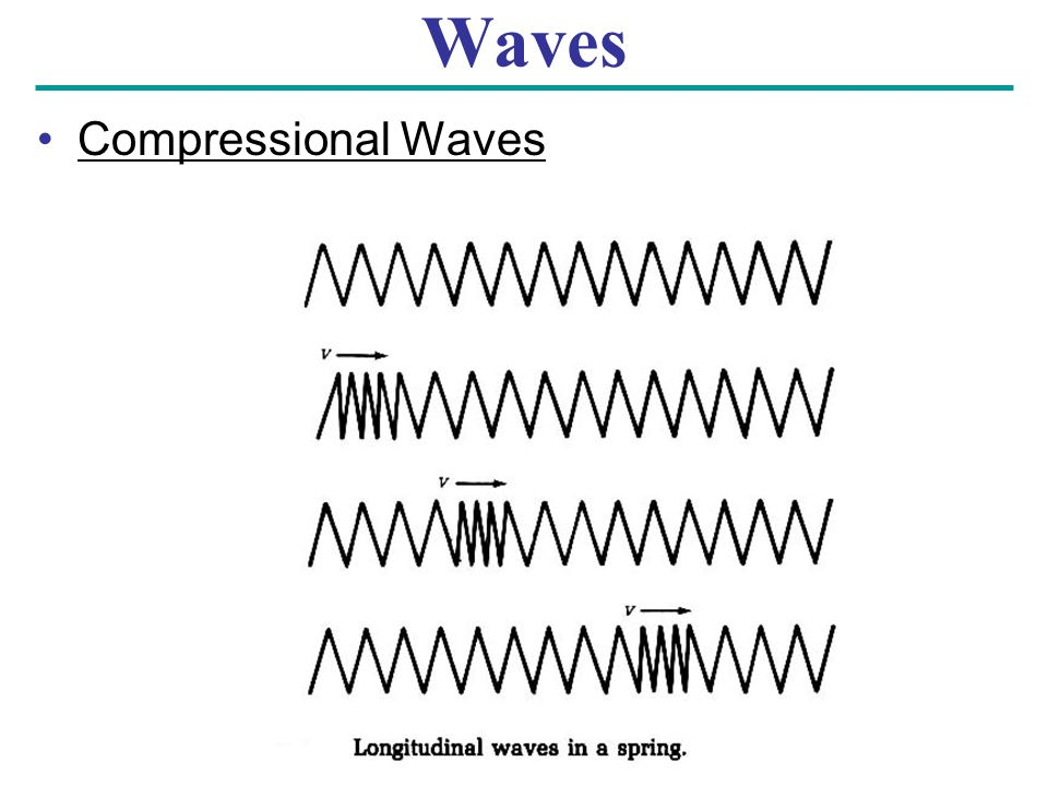 Waves Compressional Waves