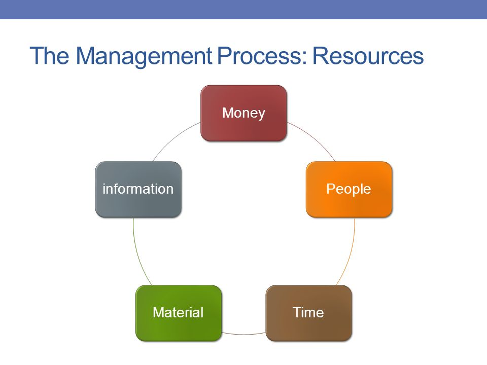 The Management Process: Resources