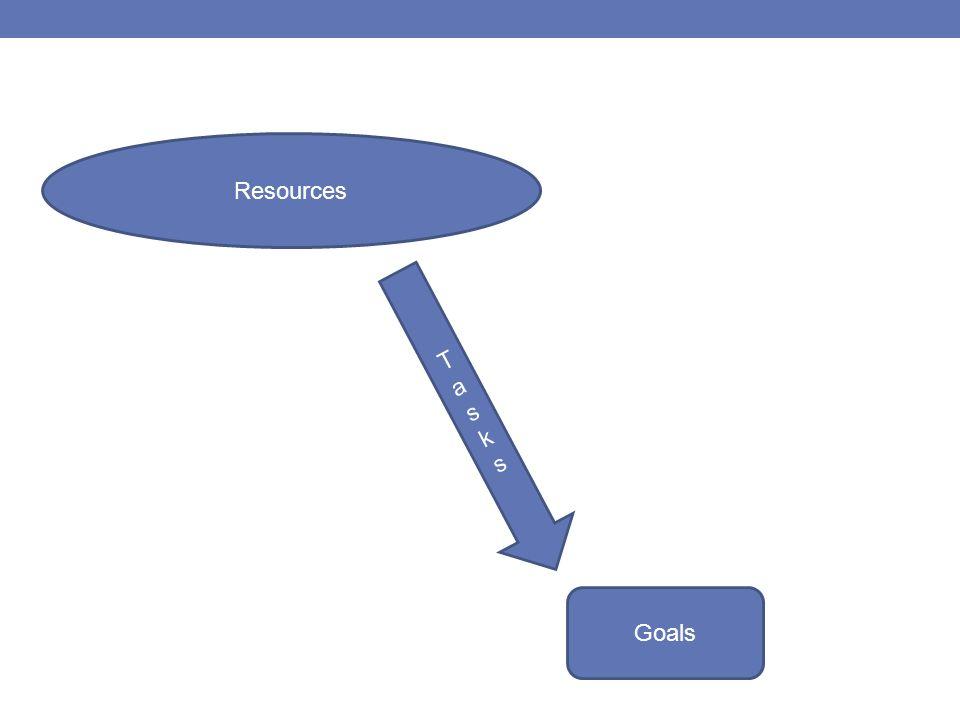 Resources Tasks Goals