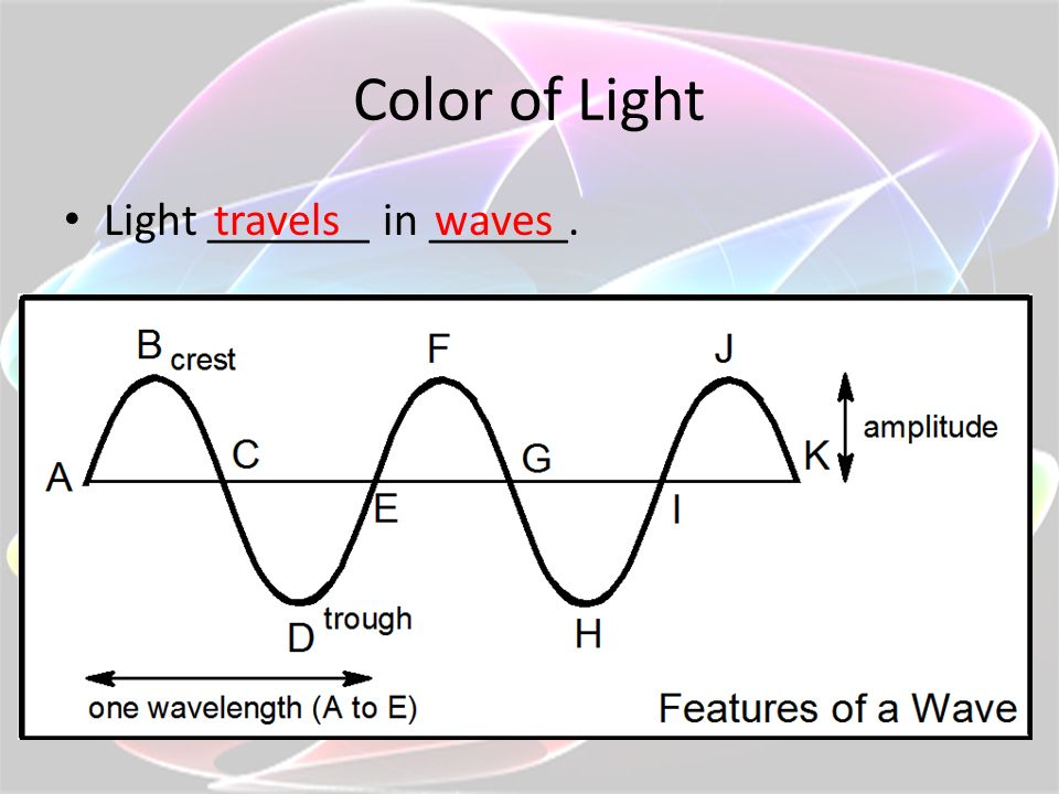 Color of Light Light _______ in ______. travels waves