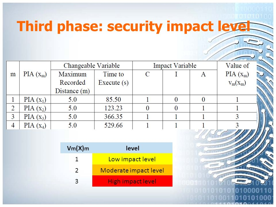 the impact of weak system security Physical security is a vital part of any security plan and is fundamental to all security efforts--without it, information security , software security , user access security , and network security are considerably more difficult, if not impossible, to initiate.