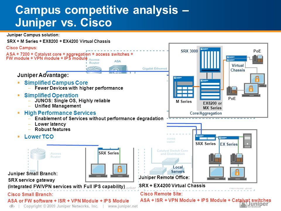 cisco and juniper financial analysis In the data center, the cisco vs juniper argument will hinge on which company has the more compelling unified data center fabric architecture: cisco's unified.