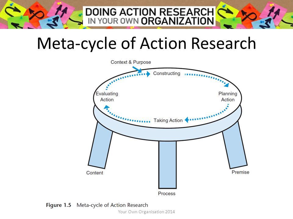 reasons in doing action research Are you interested in using a teacher research process in your classroom explore teacher research and action research.