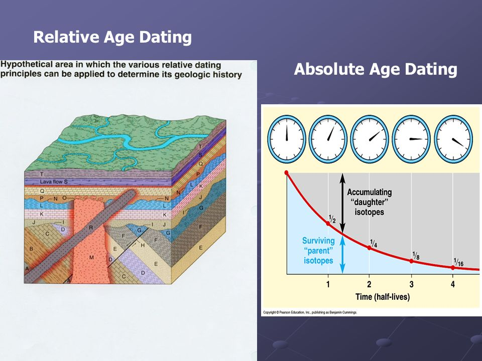 Relative age hookup of geologic features