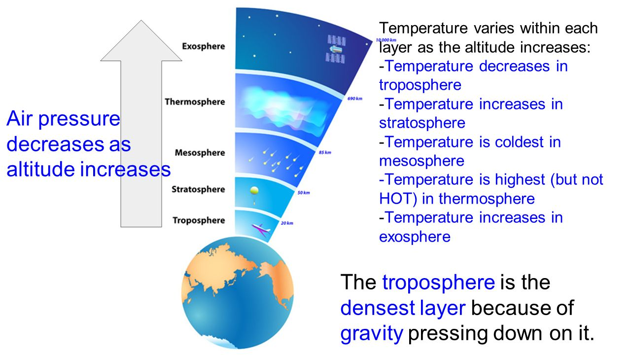 how pressure decreases with altitude essay This media asset was adapted from vertical structure of the atmosphere by the oklahoma climatological survey launch transcript i accept the terms and conditions outlined in this license support materials background essay print within earth's atmosphere, variations in average atmospheric pressure and temperature are related to altitude.