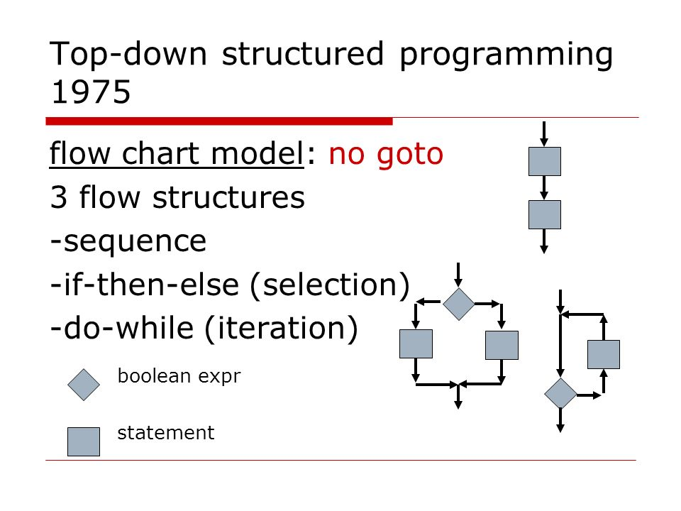 structered programming Structured programming is a foundation of modularprogramming and objectorientedprogramming, as it's assumed that individual methods are structured (ie, coded with only #1 to #3 above.