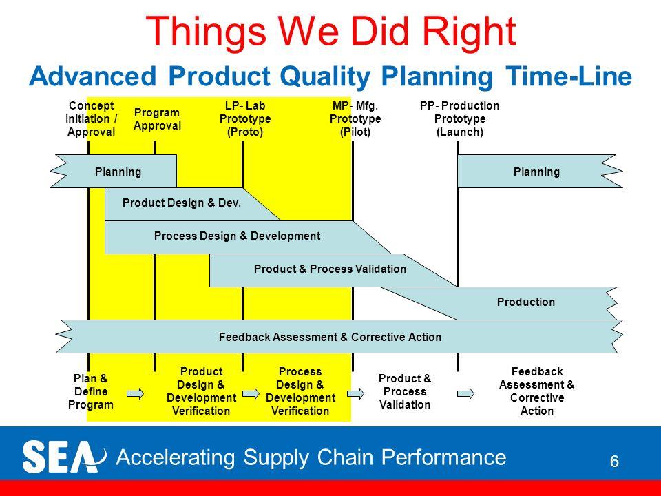Development Process 3 2 3 Process Owner Presentation Ppt Video Online Download