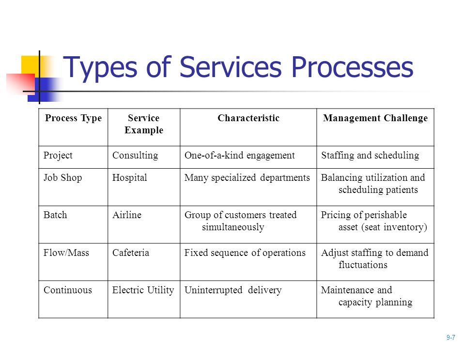 operations management process types Operations process structure process flow structures the flow structure of the process used to make or deliver a product or service impacts facility layout, resources, technology decisions, and work methods.