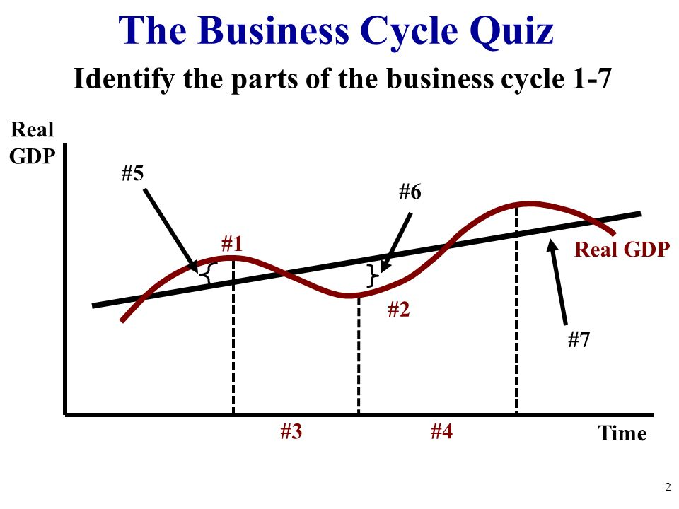 macro economics business cycles