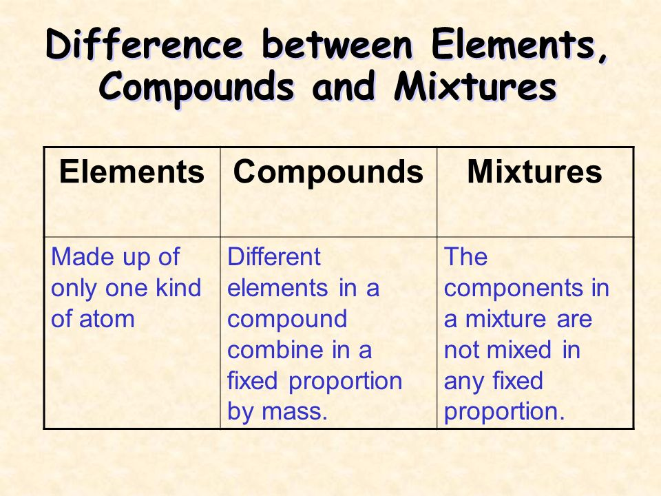 separating a mixture of compounds Mixture refers to any substance which is composed of molecules of different types the molecules in a mixture can be of elements of or compounds.