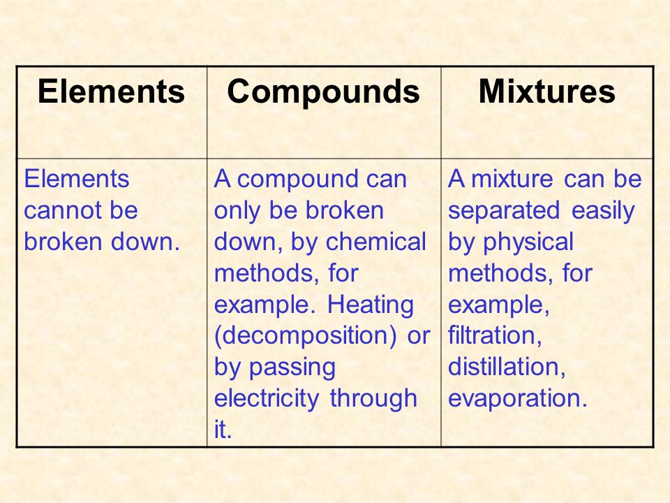 Mixtures & Compounds. - ppt video online download