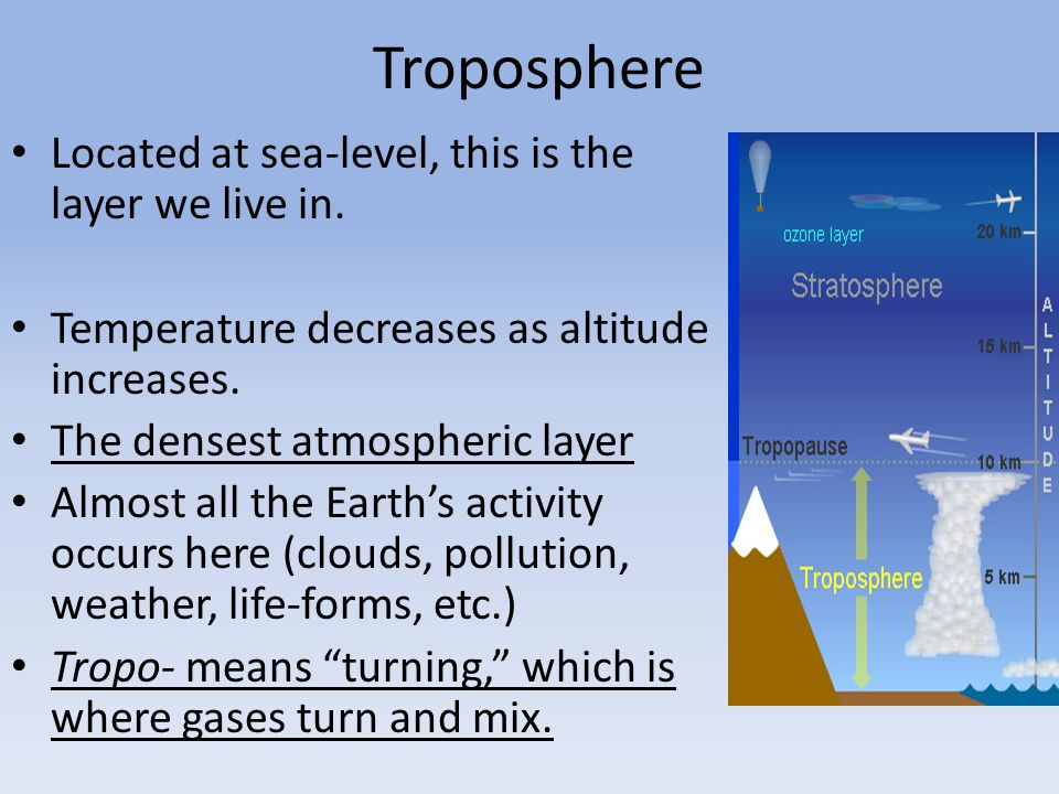 Troposphere Located at sea-level, this is the layer we live in.
