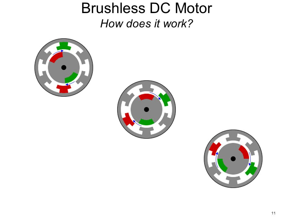 how does a brushless dc motor works