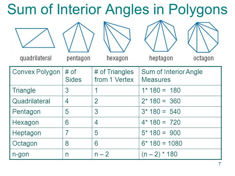 Interior angles of a convex polygon definition