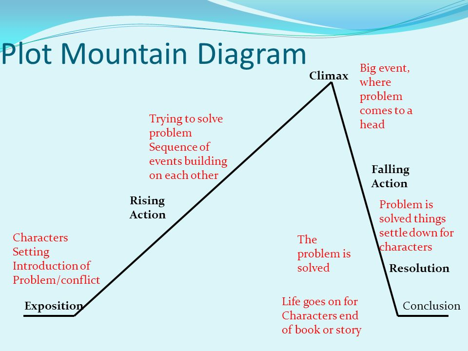 Final exam review study guide reading ppt video online download 2 plot mountain diagram ccuart Choice Image
