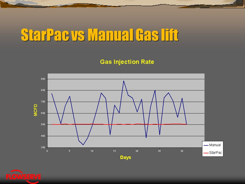 Title Gas Lift Manual