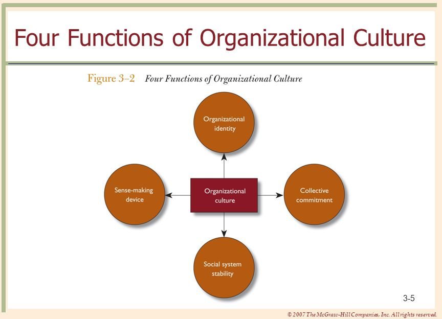 Four Functions of Organizational Culture