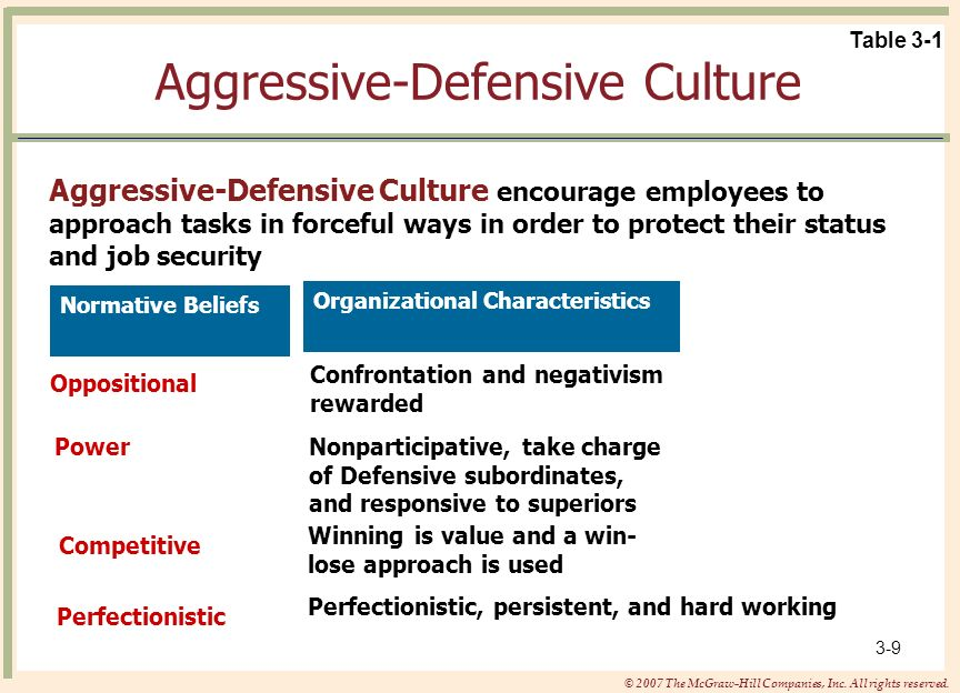 Aggressive-Defensive Culture