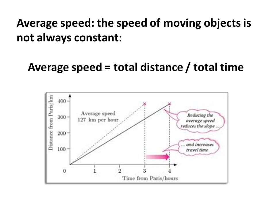 Average speed: the speed of moving objects is not always constant: Average speed = total distance / total time