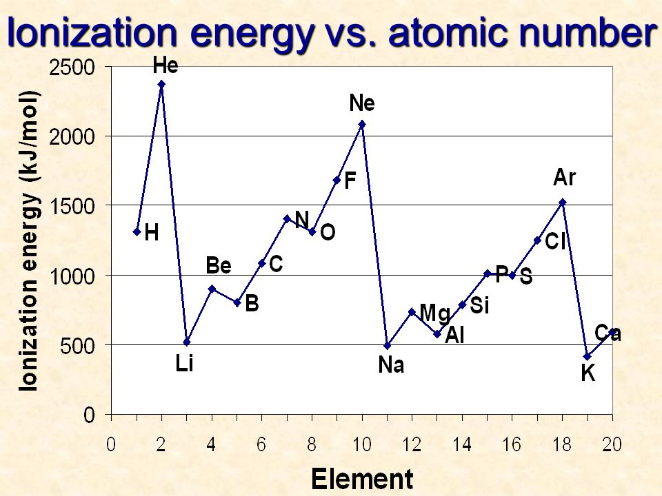 Ionization energy vs. atomic number