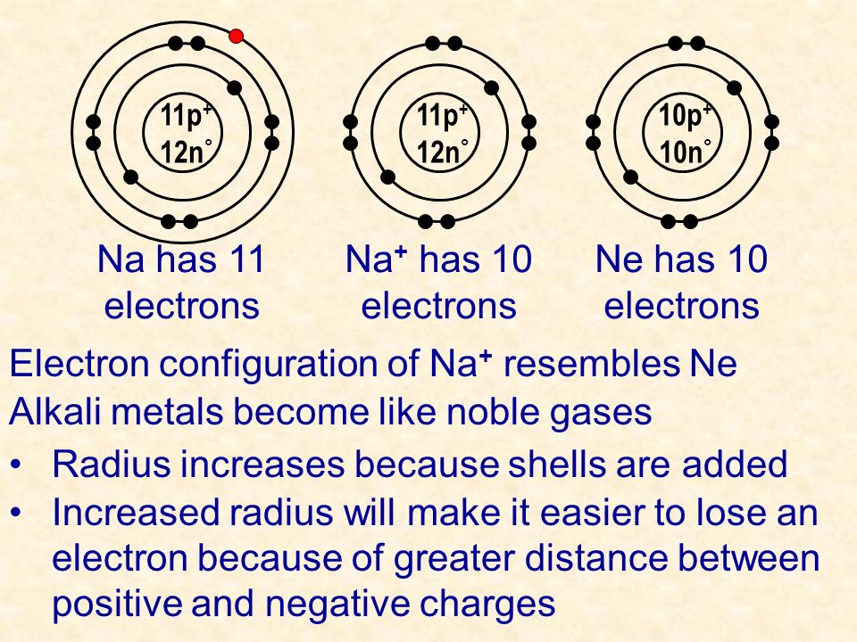 Electron configuration of Na+ resembles Ne