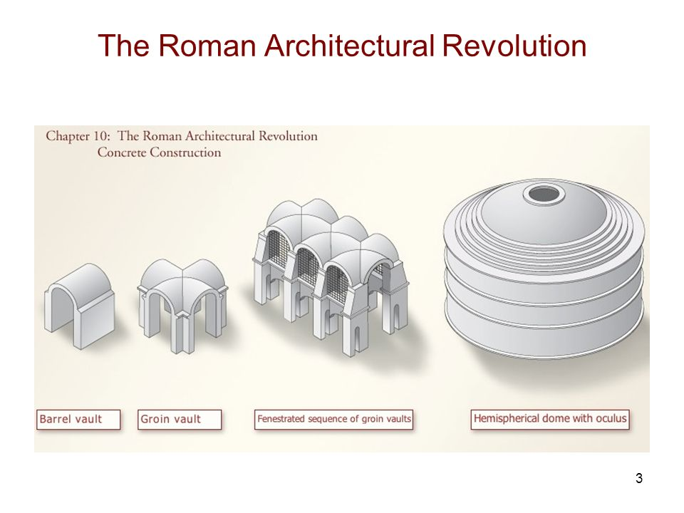 the architectural revolution of the roman empire Roman republic, the ancient state that centred on the city of rome, from the time of the events leading up to the founding of the republic in 509 bce, through the establishment of the roman empire in 27 bce.