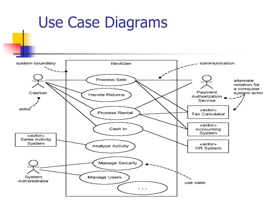 Goals and scope of a use case ppt video online download 36 use case diagrams ccuart Images