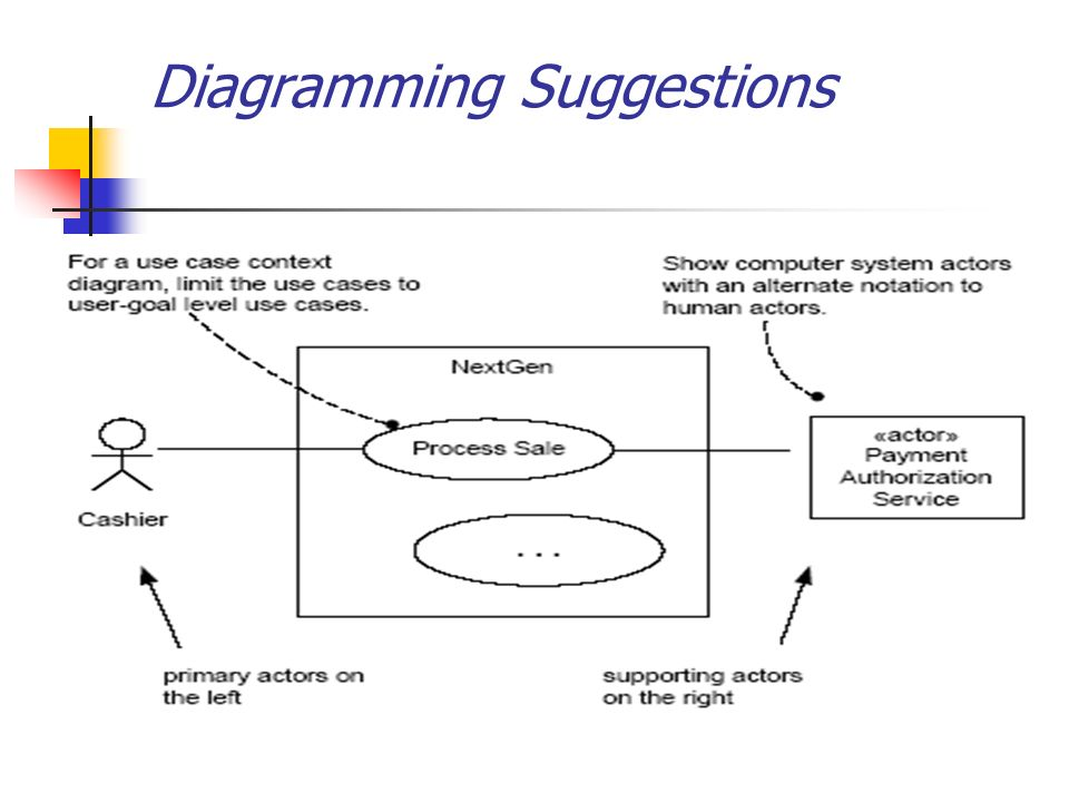 38 diagramming suggestions - Use Case Context Diagram