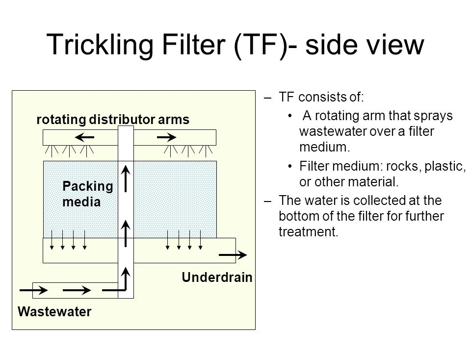 Trickling Filter (TF)- side view
