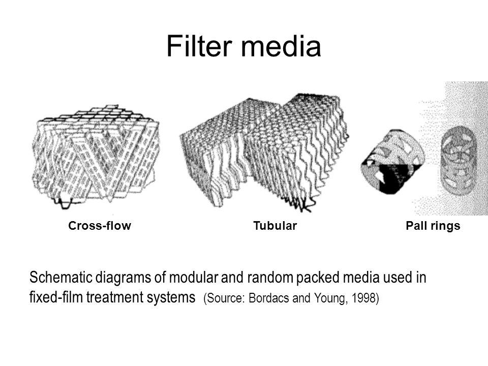 Filter media Cross-flow. Tubular. Pall rings.