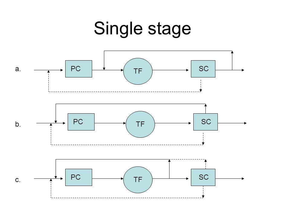 Single stage a. PC SC TF PC SC b. TF PC SC c. TF