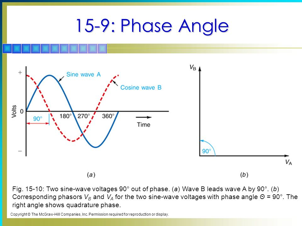 frequency and phase angle relationship