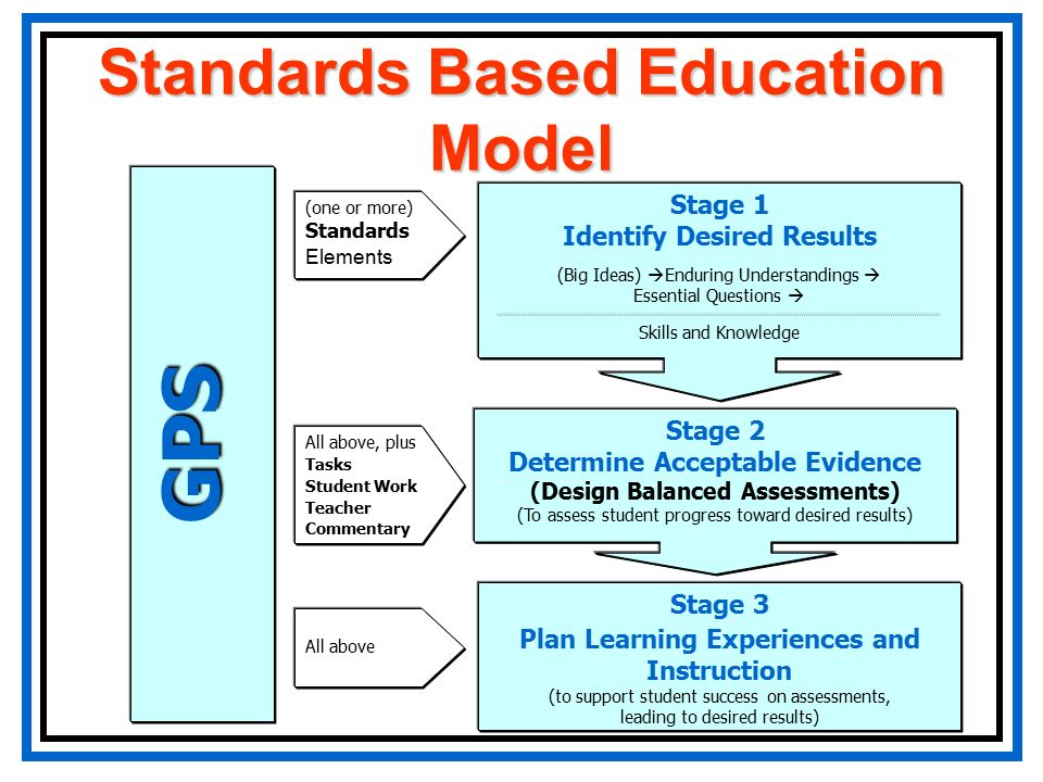Classroom Oriented Instructional Design Models ~ Georgia performance standards ppt video online download