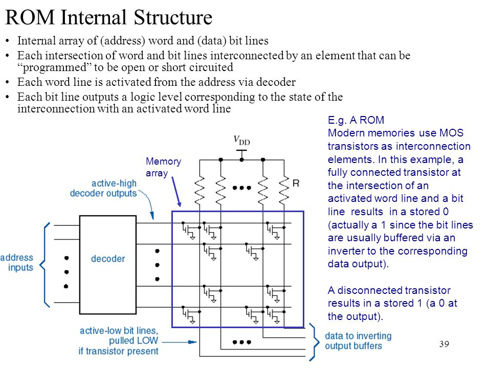 Rom Internal Structure on Memory Address Decoder Circuit