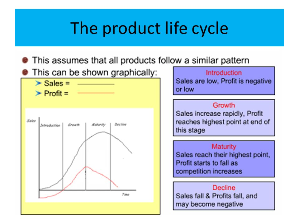 Product life-cycle management (marketing)