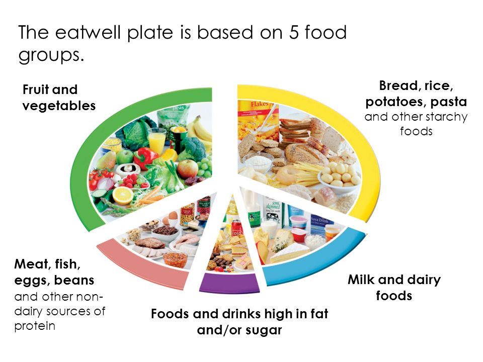 The Eatwell Plate Shows Recommended Balance Of Foods In