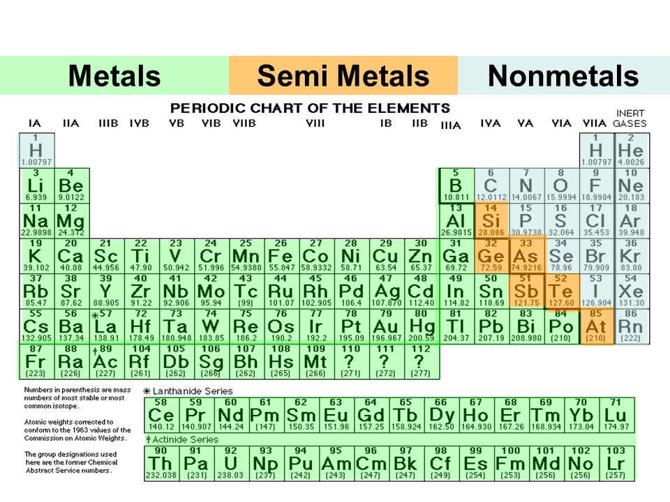 periodic table metals and nonmetals pdf