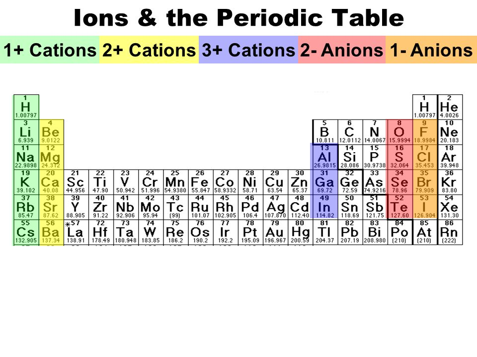 Cation and anion chart peopledavidjoel cation and anion chart urtaz Image collections