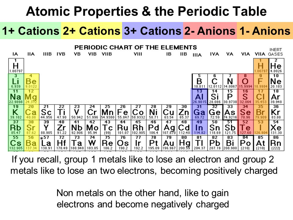 modern atom periodic table ppt download - Periodic Table Anion Cation Charges