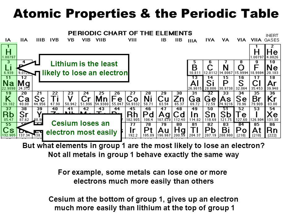Modern atom periodic table ppt download atomic properties the periodic table urtaz Gallery